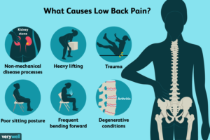 Lower Back Pain- Causes and Diagnosis